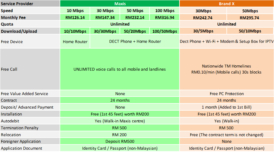 Maxis home fibre comparison