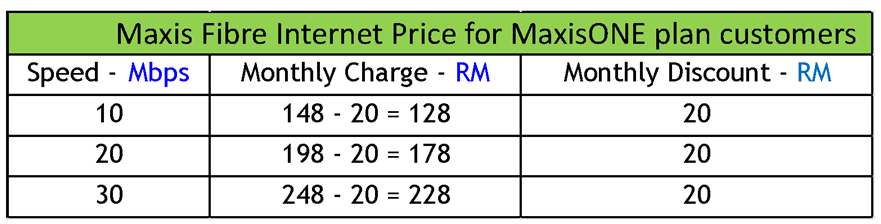 Maxis home fibre promotion price list