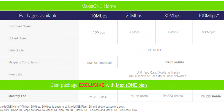 MaxisOne home package