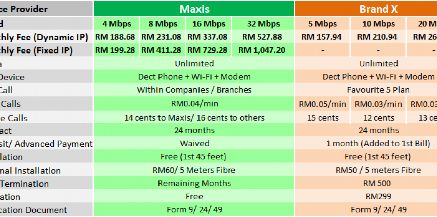 Maxis fibre broadband comparison.emf