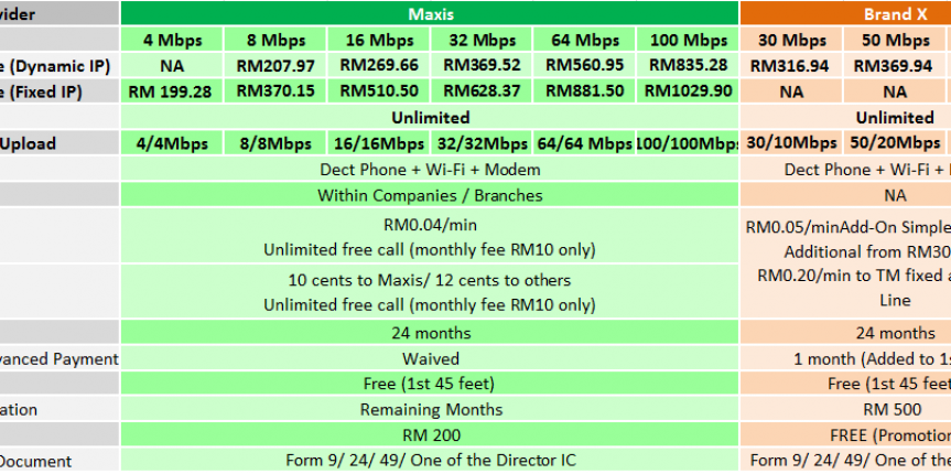 maxis business fibre broadband package May2016