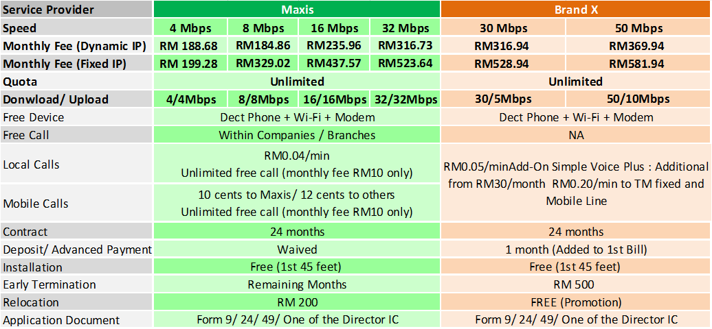 maxis business fibre broadband package