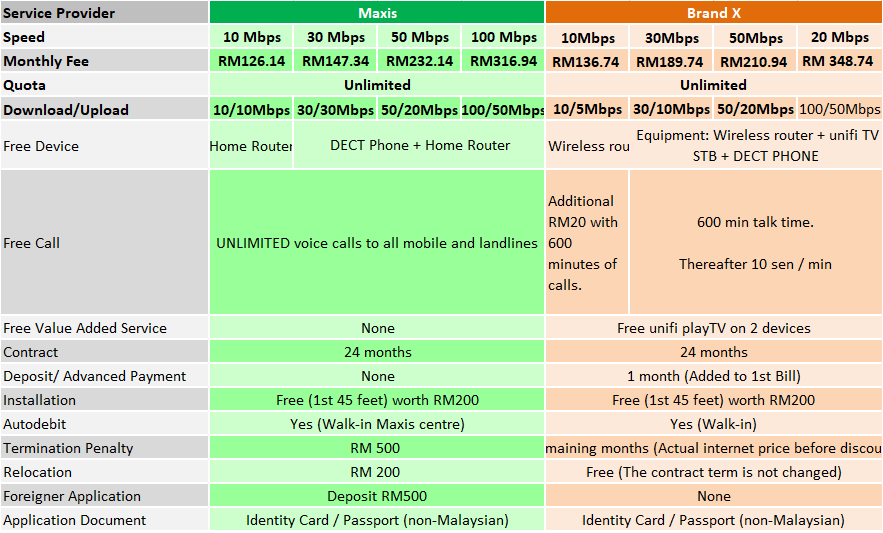 Maxis Home fibre broadband comparison