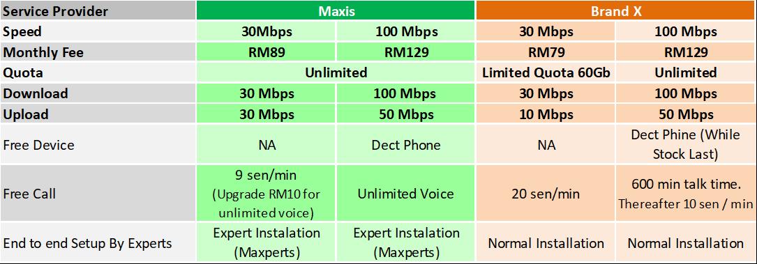 Maxis Home fibre broadband comparison Sep2018