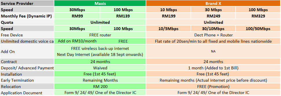 maxis biz fibre comparison sep2018