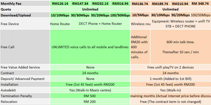 Maxis Home fibre broadband comparison