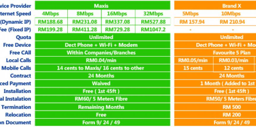 compare maxis business broadband package