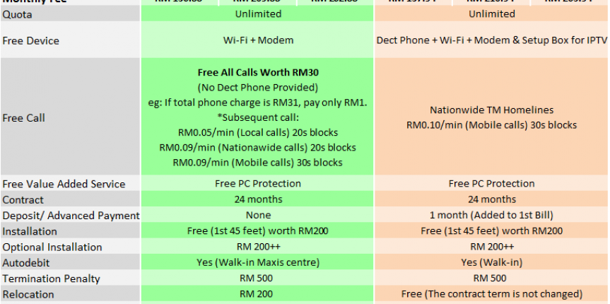 Maxis fibre home broadband comparison