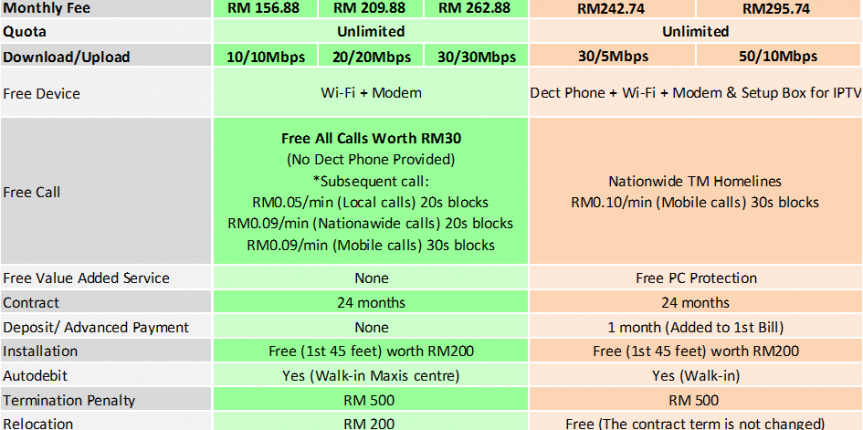 maxis home fibre broadband package nov2015