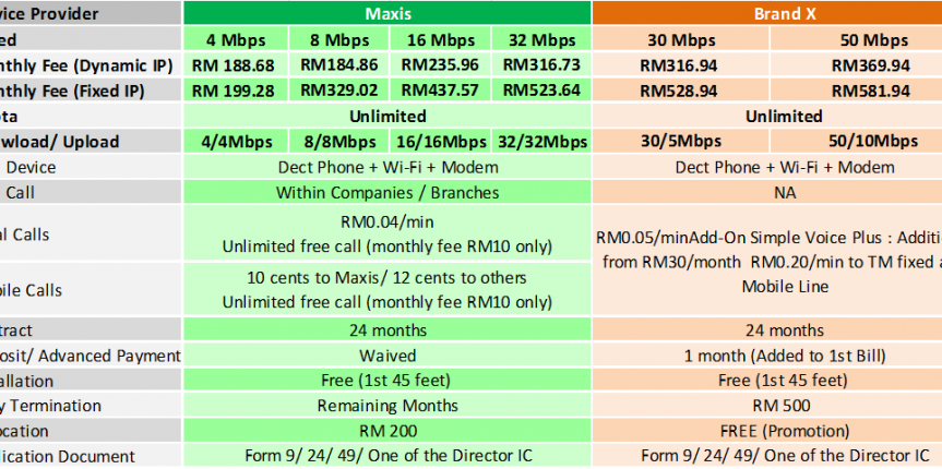 maxis business fibre broadband package nov2015
