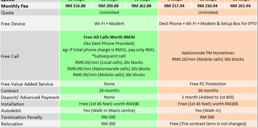 maxis home fibre broadband package jun2015