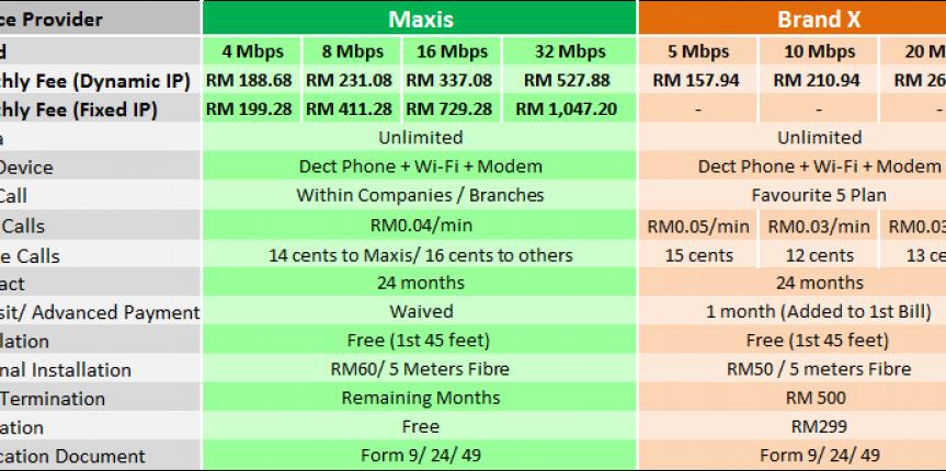 Maxis fibre broadband comparison.emf