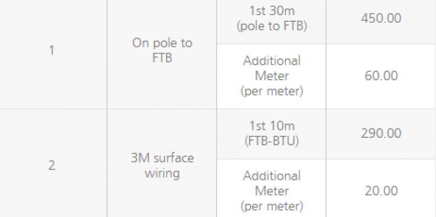 installation charges for maxis fibre broadband