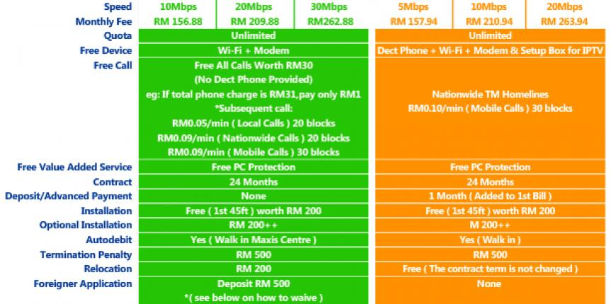 compare maxis package