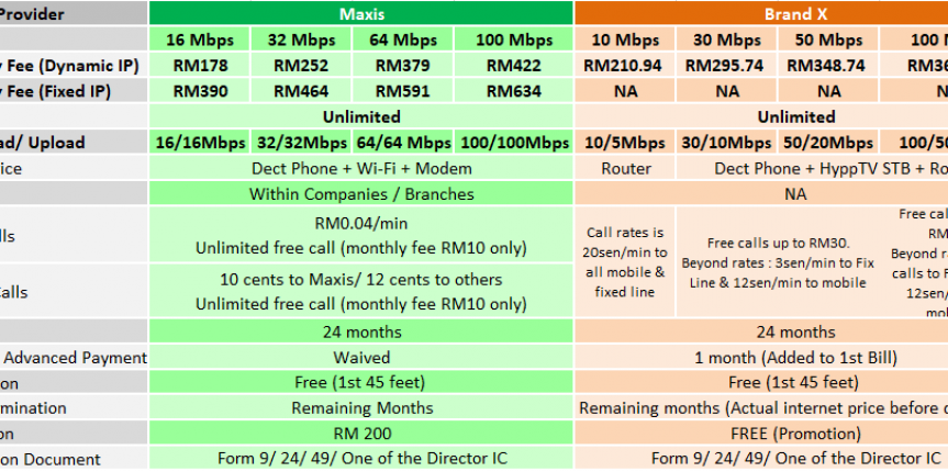 maxis biz fibre comparison