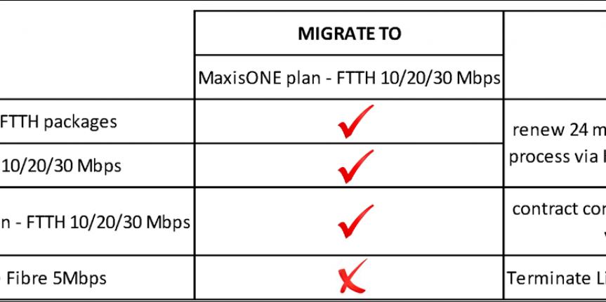 maxis fibre migration information