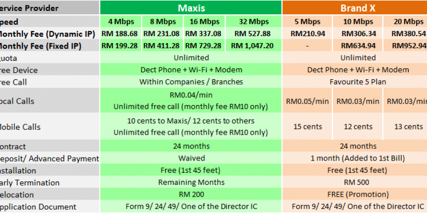 maxis business fibre broadband package jun2015