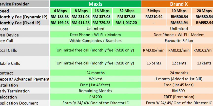 Maxis fibre broadband comparison