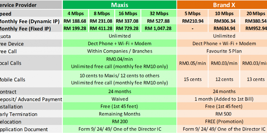 Maxis fibre business broadband comparison