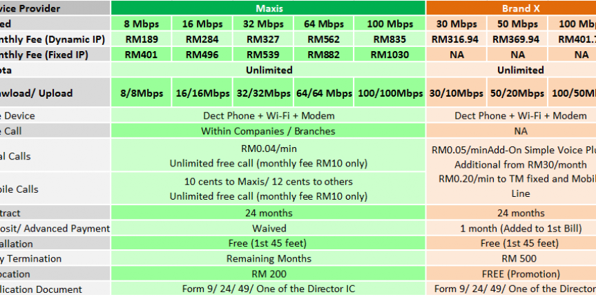 maxis-business-fibre-broadband-package-nov2016