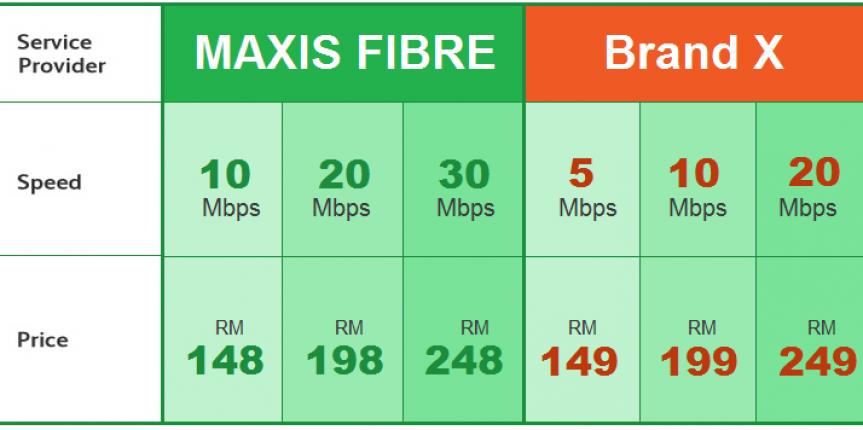 maxis fibre internet comparison